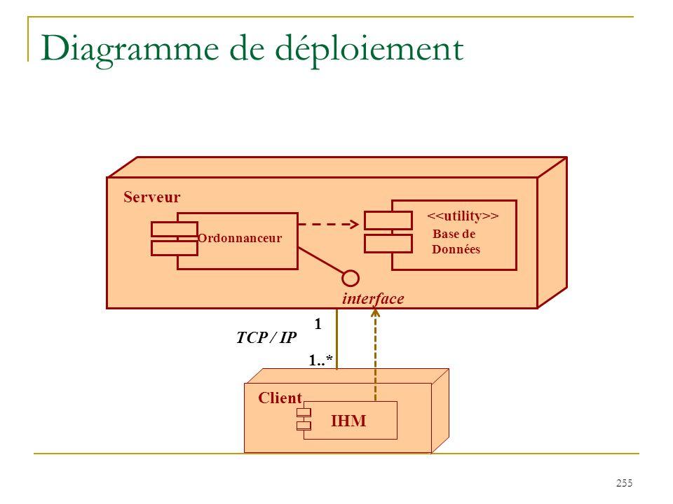 255 Diagramme de déploiement Base de Données Client IHM TCP / IP 1 1..* Serveur Ordonnanceur > Base de Données interface