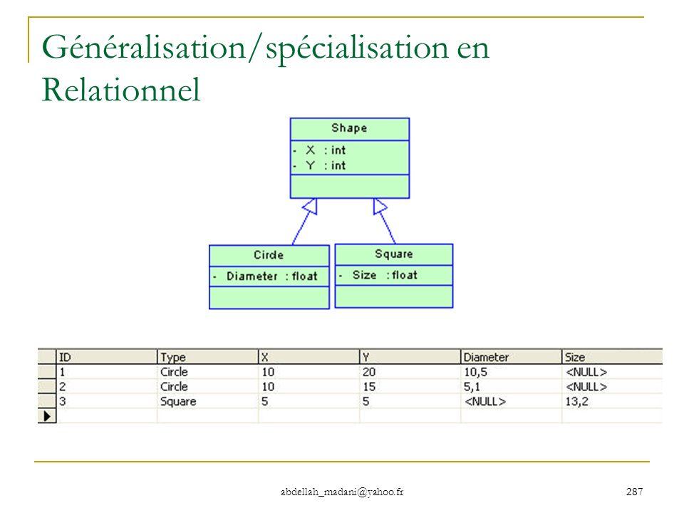 287 abdellah_madani@yahoo.fr 287 Généralisation/spécialisation en Relationnel