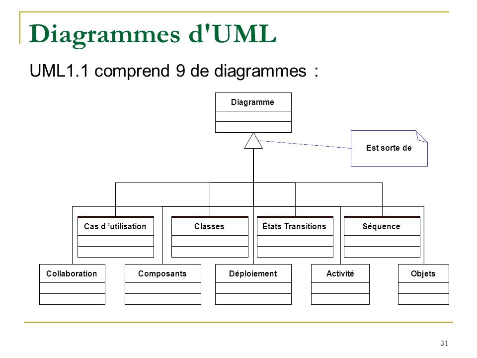 31 Diagrammes d'UML Diagramme Classes ComposantsDéploiementCollaboration Etats TransitionsSéquence Objets Cas d utilisation ClassesÉtats TransitionsSé