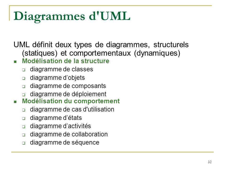 32 Diagrammes d'UML UML définit deux types de diagrammes, structurels (statiques) et comportementaux (dynamiques) Modélisation de la structure diagram