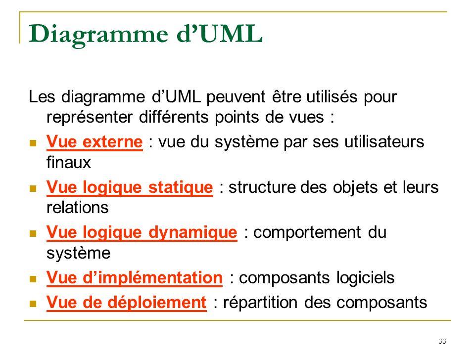 33 Diagramme dUML Les diagramme dUML peuvent être utilisés pour représenter différents points de vues : Vue externe : vue du système par ses utilisate
