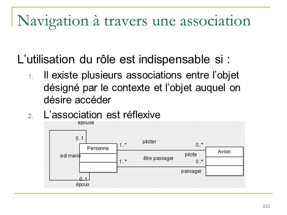 332 Navigation à travers une association Lutilisation du rôle est indispensable si : 1. Il existe plusieurs associations entre lobjet désigné par le c