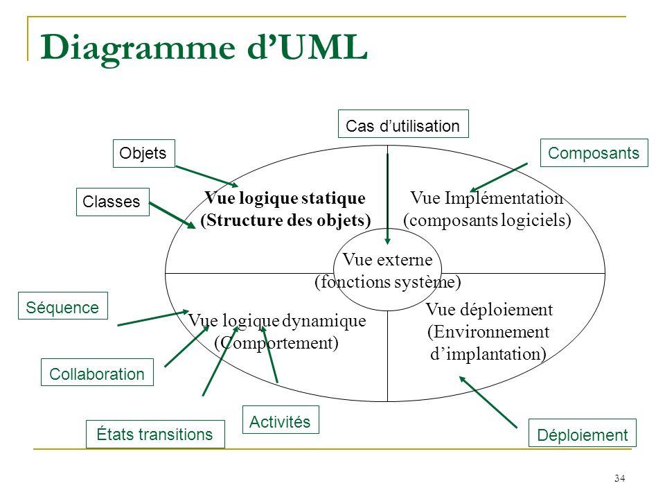 34 Diagramme dUML Composants Déploiement Cas dutilisation Activités États transitions Collaboration Séquence Vue Implémentation (composants logiciels)