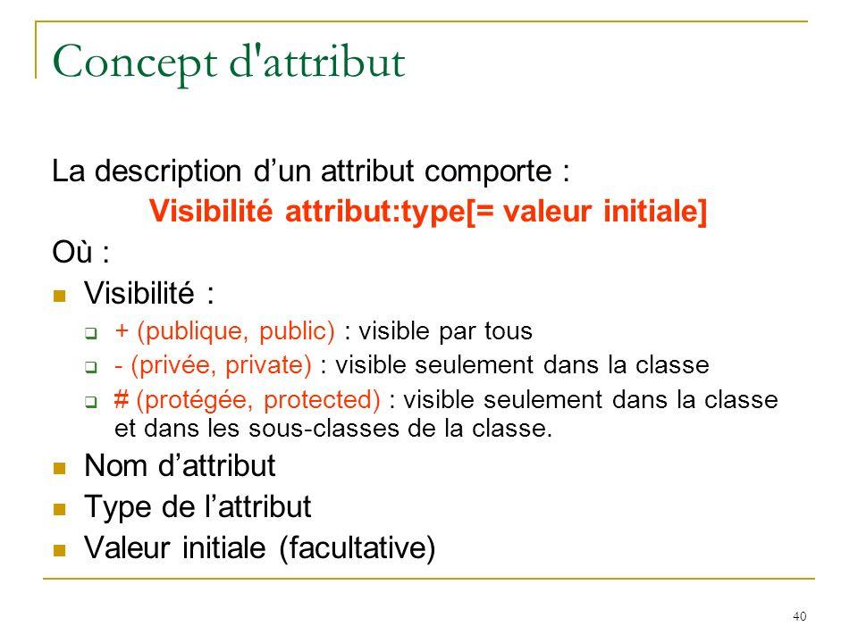 40 Concept d'attribut La description dun attribut comporte : Visibilité attribut:type[= valeur initiale] Où : Visibilité : + (publique, public) : visi