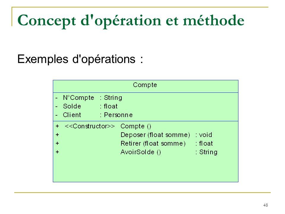 48 Concept d'opération et méthode Exemples d'opérations :