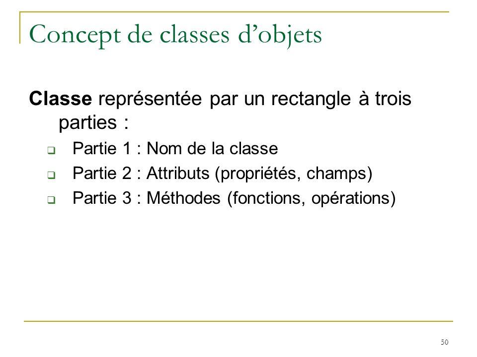 50 Concept de classes dobjets Classe représentée par un rectangle à trois parties : Partie 1 : Nom de la classe Partie 2 : Attributs (propriétés, cham