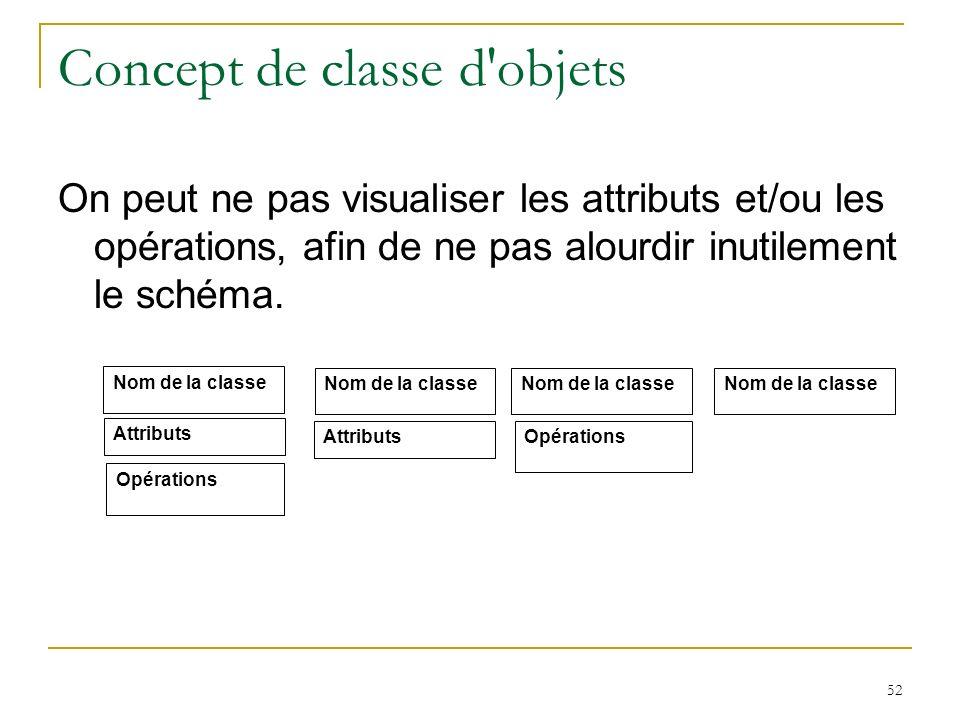 52 Concept de classe d'objets On peut ne pas visualiser les attributs et/ou les opérations, afin de ne pas alourdir inutilement le schéma. Nom de la c