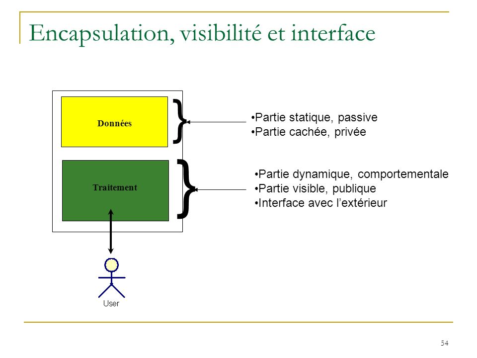 54 Encapsulation, visibilité et interface Données Traitement } } Partie statique, passive Partie cachée, privée Partie dynamique, comportementale Part