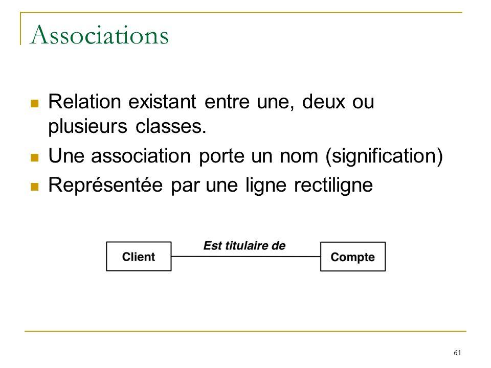 61 Associations Relation existant entre une, deux ou plusieurs classes. Une association porte un nom (signification) Représentée par une ligne rectili