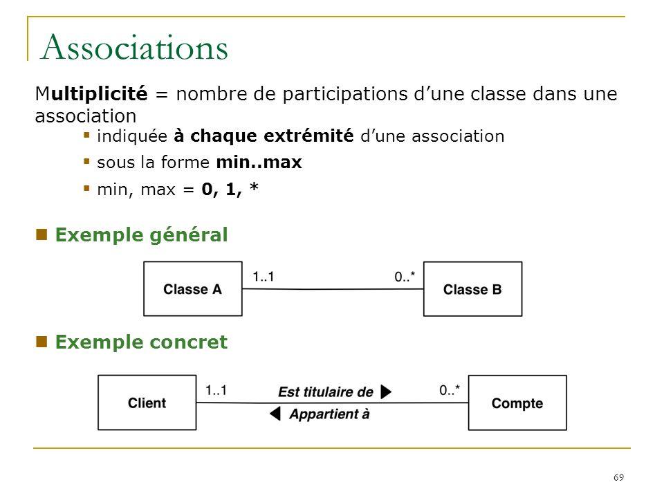 69 Associations Multiplicité = nombre de participations dune classe dans une association indiquée à chaque extrémité dune association sous la forme mi