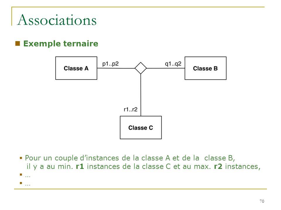 70 Associations Exemple ternaire Pour un couple dinstances de la classe A et de la classe B, il y a au min. r1 instances de la classe C et au max. r2