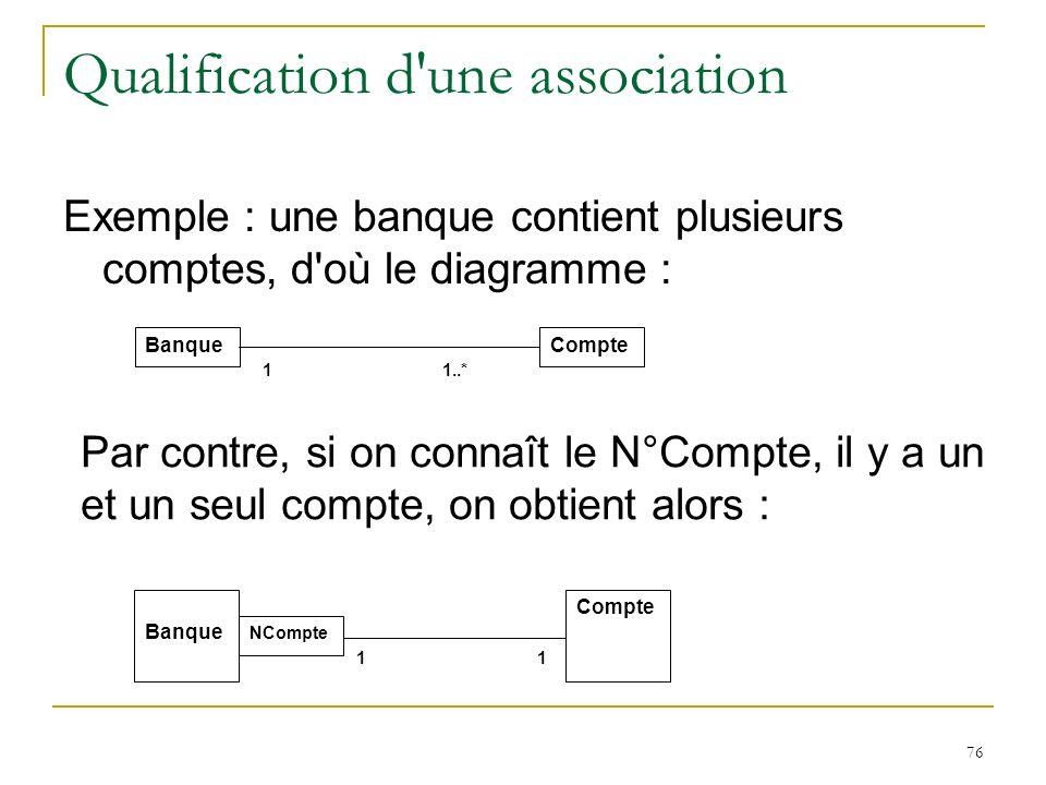 76 Qualification d'une association Exemple : une banque contient plusieurs comptes, d'où le diagramme : BanqueCompte 1 1..* Banque Compte NCompte 11 P