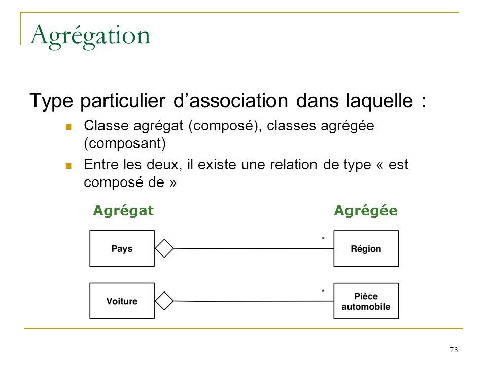 78 Agrégation Type particulier dassociation dans laquelle : Classe agrégat (composé), classes agrégée (composant) Entre les deux, il existe une relati