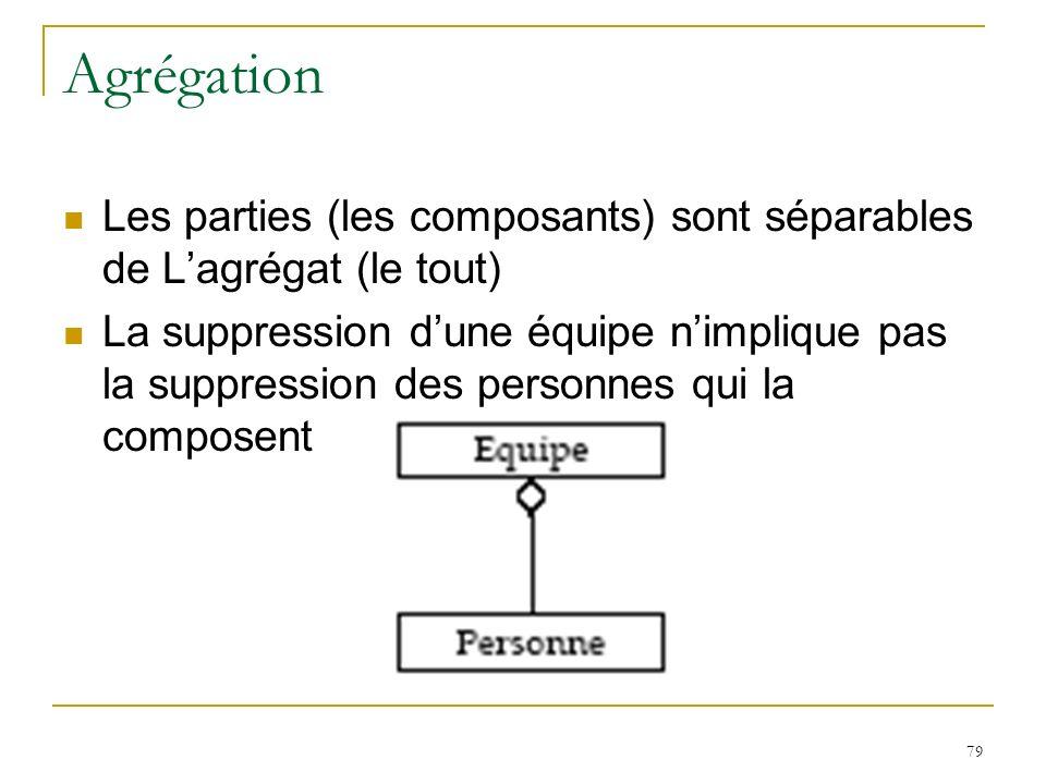 79 Agrégation Les parties (les composants) sont séparables de Lagrégat (le tout) La suppression dune équipe nimplique pas la suppression des personnes
