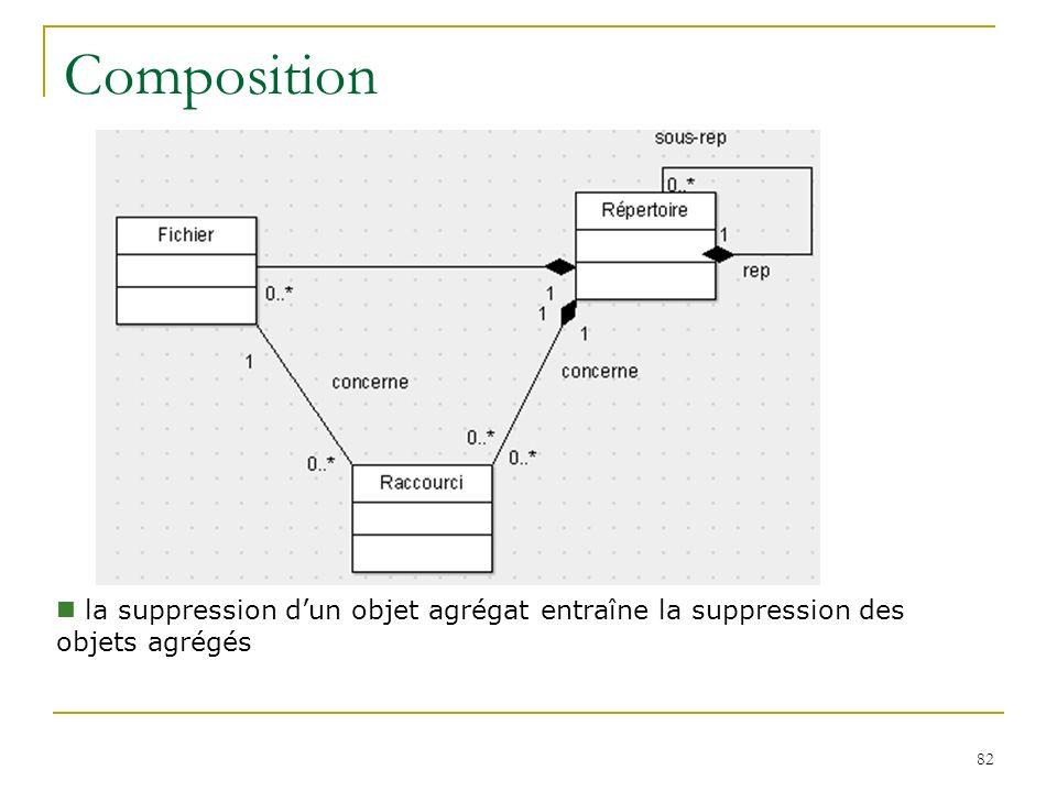 82 Composition la suppression dun objet agrégat entraîne la suppression des objets agrégés