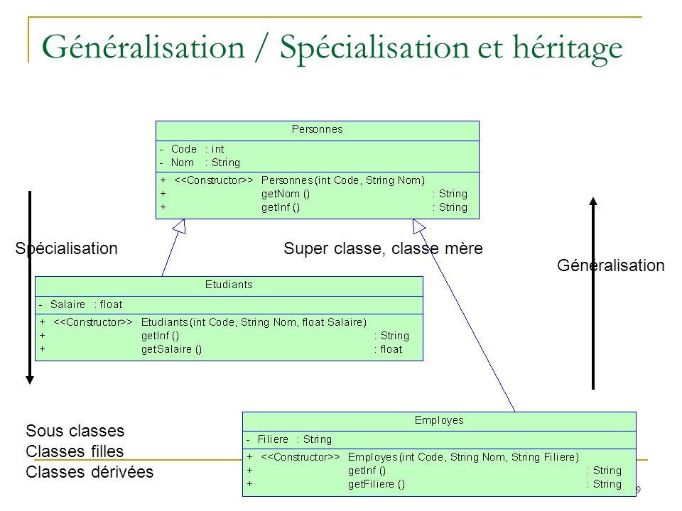 89 Généralisation / Spécialisation et héritage Spécialisation Généralisation Super classe, classe mère Sous classes Classes filles Classes dérivées