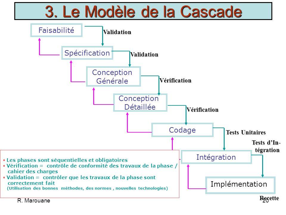 R. Marouane19 Transformation automatique des spécifications en programmes Nécessité de spécifications complètes, claires et validées Itératif au nivea