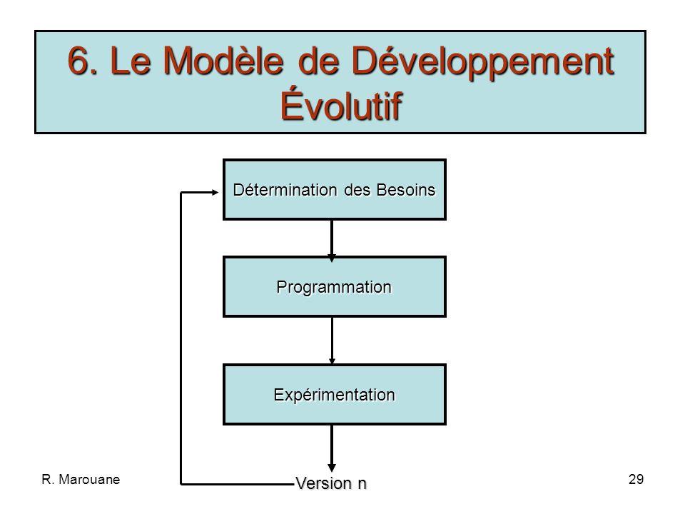 R. Marouane28 Enrichissement du modèle en V Identification des orientations solides pour la conception Exploration dune nouvelle technique Validation