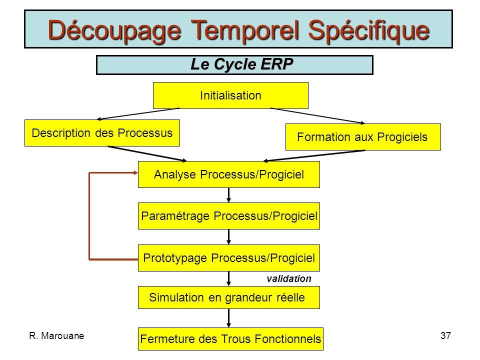 R. Marouane36 Combine les modèles en Cascade et en Spirale Découpage Temporel Spécifique Le Cycle RAD Conception Construction Mise en œuvre Le Cycle R