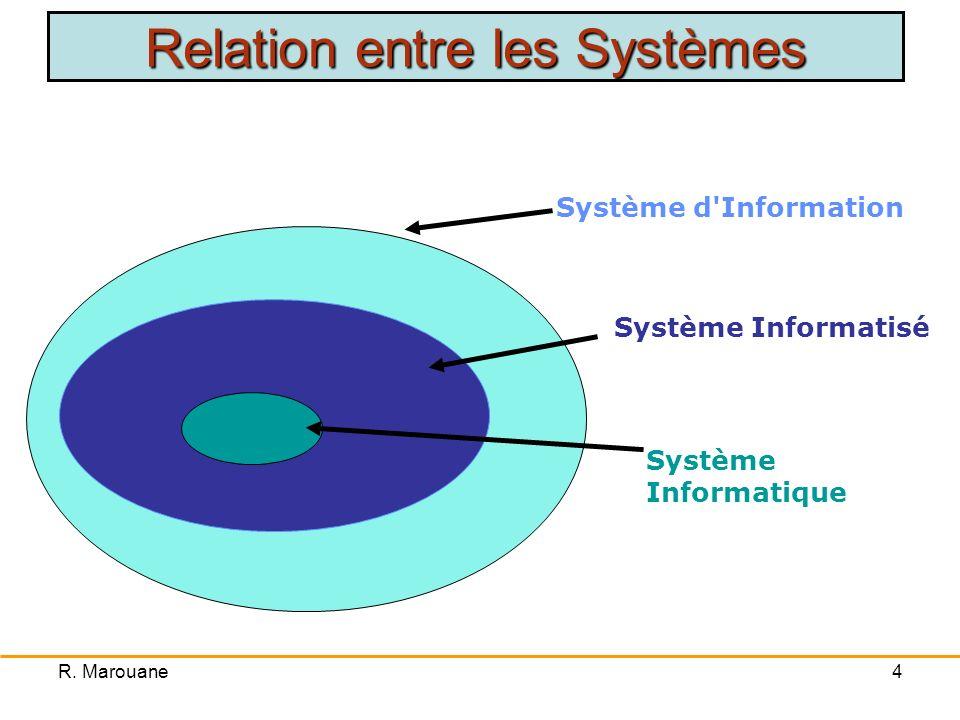 R. Marouane3 Système dInformation: Ensemble organisé de ressources: matériel, logiciel, personnel, données, procédures… permettant dacquérir, de trait