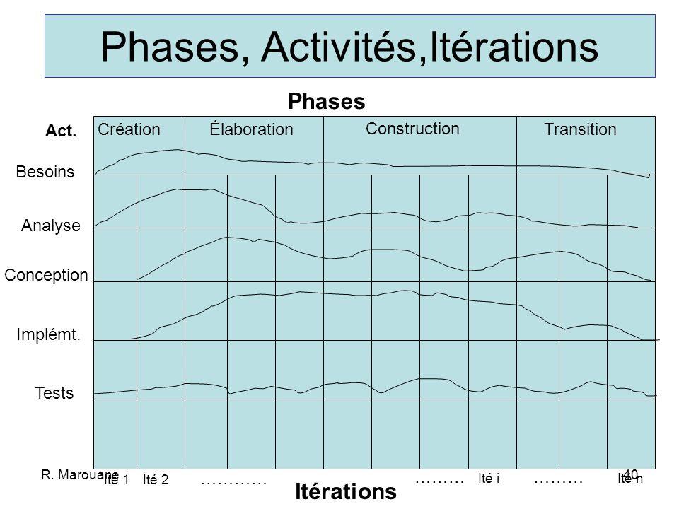 R. Marouane39 Combine plusieurs modèles 4 étapes: incubation, élaboration, construction, transition 6 activités: étude des besoins, analyse, conceptio