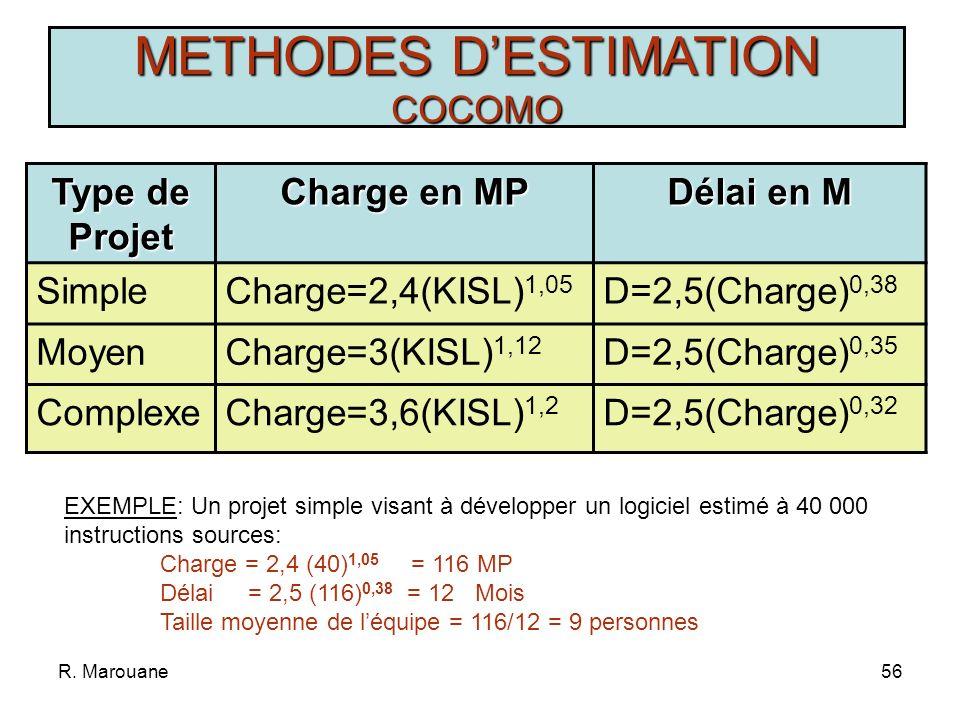 R. Marouane55 METHODES DESTIMATION COCOMO MODES SIMPLE: - Taille ~ 50 KISL - Spécifications stables - Équipe réduite - Domaine classique MOYEN: - Tail