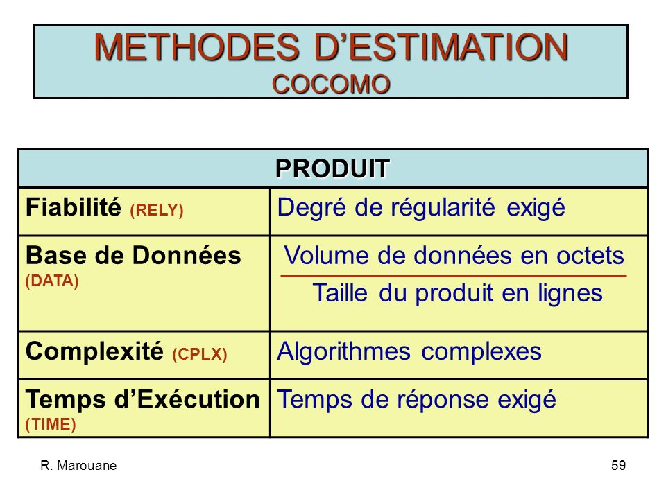 R. Marouane58 Influence des caractéristiques Chaque projet se distingue par des caractéristiques qui influencent la charge facteur correcteurChaque ca