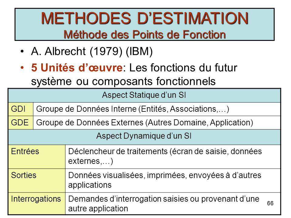 R. Marouane65 METHODES DESTIMATION COCOMO Très Faible FaibleMoyenFort Très Fort Exceptionnel RELY0,750,8811,151,40 DATA0,9411,081,16 CPLX0,700,8511,15