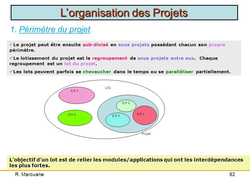 R. Marouane91 1. Périmètre du projet Le périmètre du projet correspond à la délimitation précise du projet. Le périmètre du projet correspond à la dél
