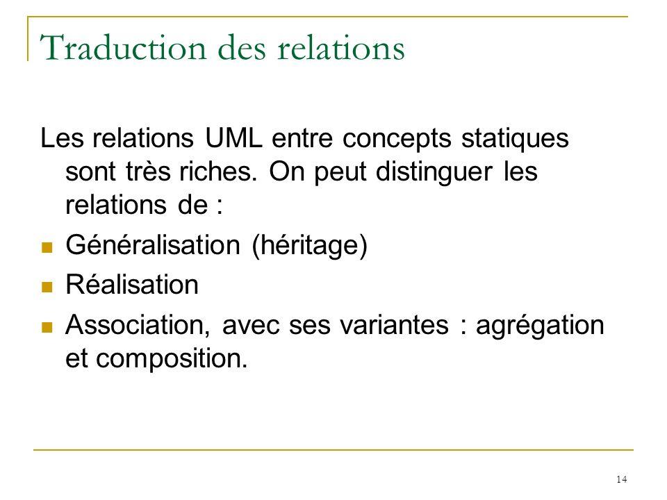 14 Traduction des relations Les relations UML entre concepts statiques sont très riches. On peut distinguer les relations de : Généralisation (héritag