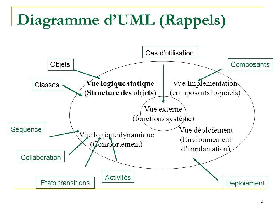 3 Diagramme dUML (Rappels) Composants Déploiement Cas dutilisation Activités États transitions Collaboration Séquence Vue Implémentation (composants l