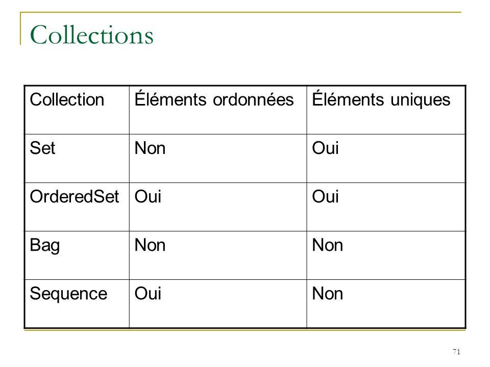 71 Collections CollectionÉléments ordonnéesÉléments uniques SetNonOui OrderedSetOui BagNon SequenceOuiNon
