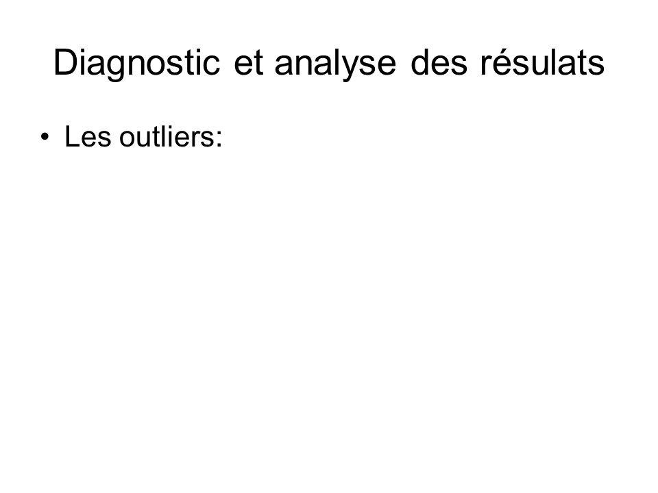 Diagnostic et analyse des résulats Les outliers:
