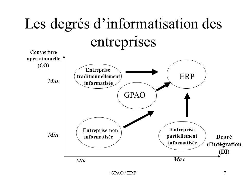 GPAO / ERP7 Les degrés dinformatisation des entreprises Couverture opérationnelle (CO) Degré dintégration (DI) Min Max ERP GPAO Entreprise non informa