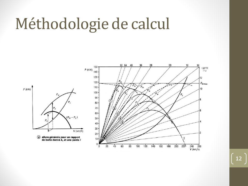 Méthodologie de calcul 12