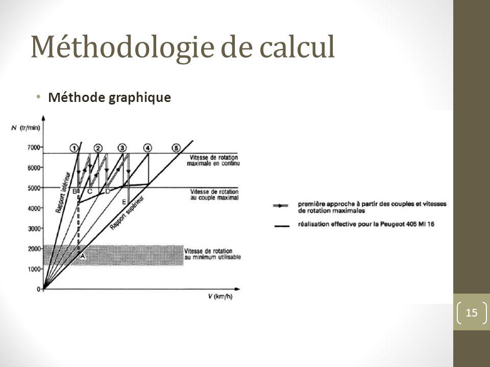 Méthodologie de calcul Méthode graphique 15