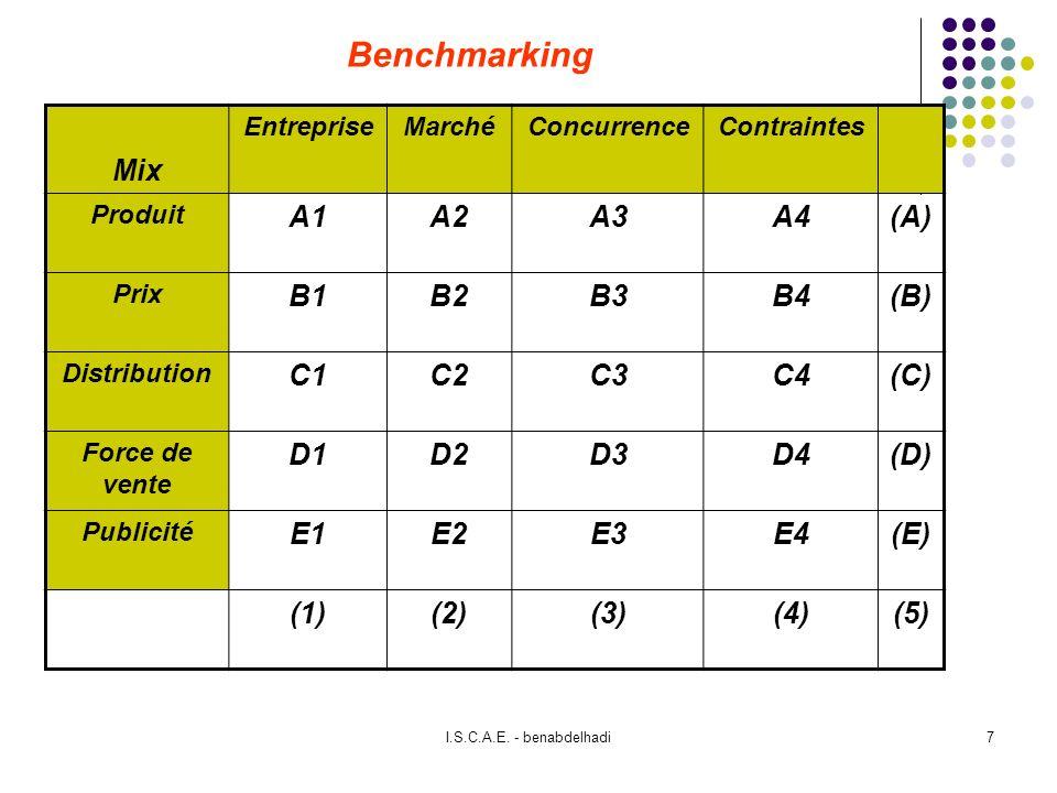 I.S.C.A.E. - benabdelhadi7 Benchmarking Mix EntrepriseMarchéConcurrenceContraintes Produit A1A2A3A4(A) Prix B1B2B3B4(B) Distribution C1C2C3C4(C) Force