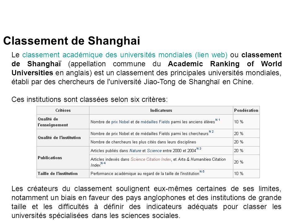 Classement de Shanghai Le classement académique des universités mondiales (lien web) ou classement de Shanghaï (appellation commune du Academic Ranking of World Universities en anglais) est un classement des principales universités mondiales, établi par des chercheurs de l université Jiao-Tong de Shanghaï en Chine.