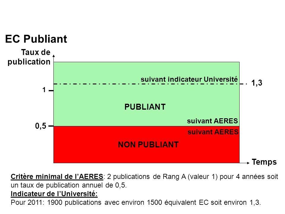 EC Publiant Critère minimal de lAERES: 2 publications de Rang A (valeur 1) pour 4 années soit un taux de publication annuel de 0,5.