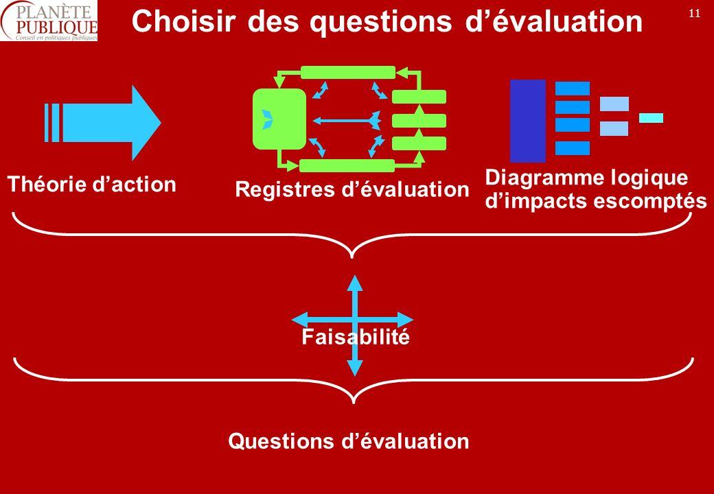 11 Choisir des questions dévaluation Théorie daction Registres dévaluation Diagramme logique dimpacts escomptés Faisabilité Questions dévaluation