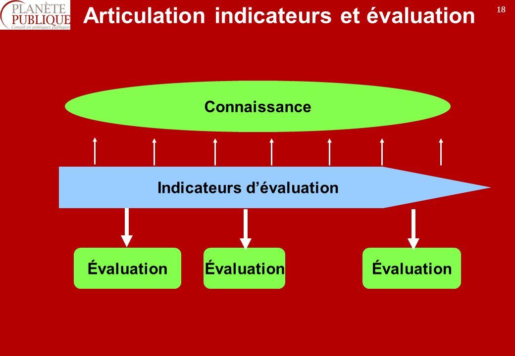 18 Articulation indicateurs et évaluation Connaissance Évaluation Indicateurs dévaluation
