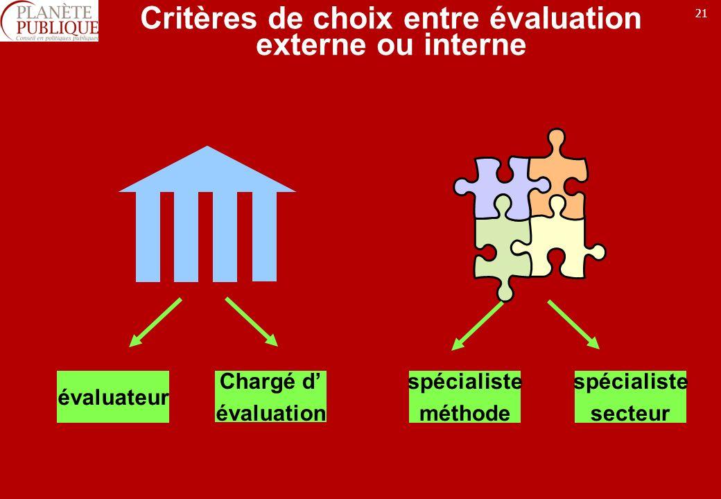 21 Critères de choix entre évaluation externe ou interne évaluateur Chargé d évaluation spécialiste méthode spécialiste secteur