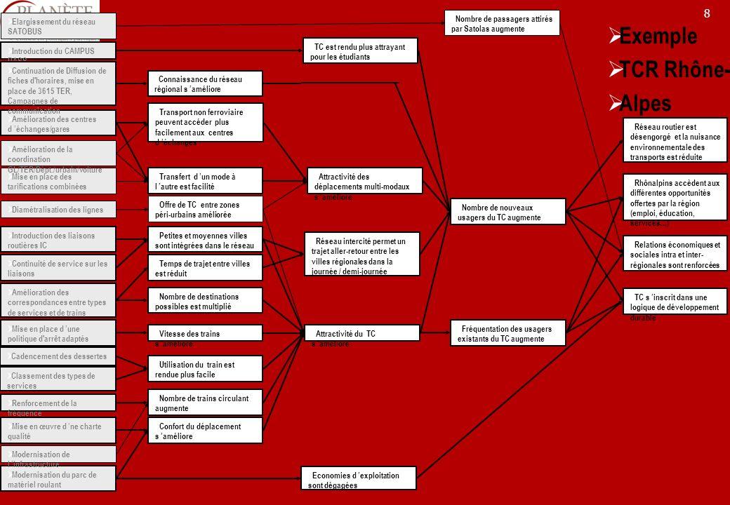 19 Lélaboration dun programme dévaluation Année nAnnée n+1Année n+2 Programme AEx post Politique BEx anteIntermédiaire Programme CEx post Projet DIntermédiaire Programme EEx post Tous programmes Indicateurs