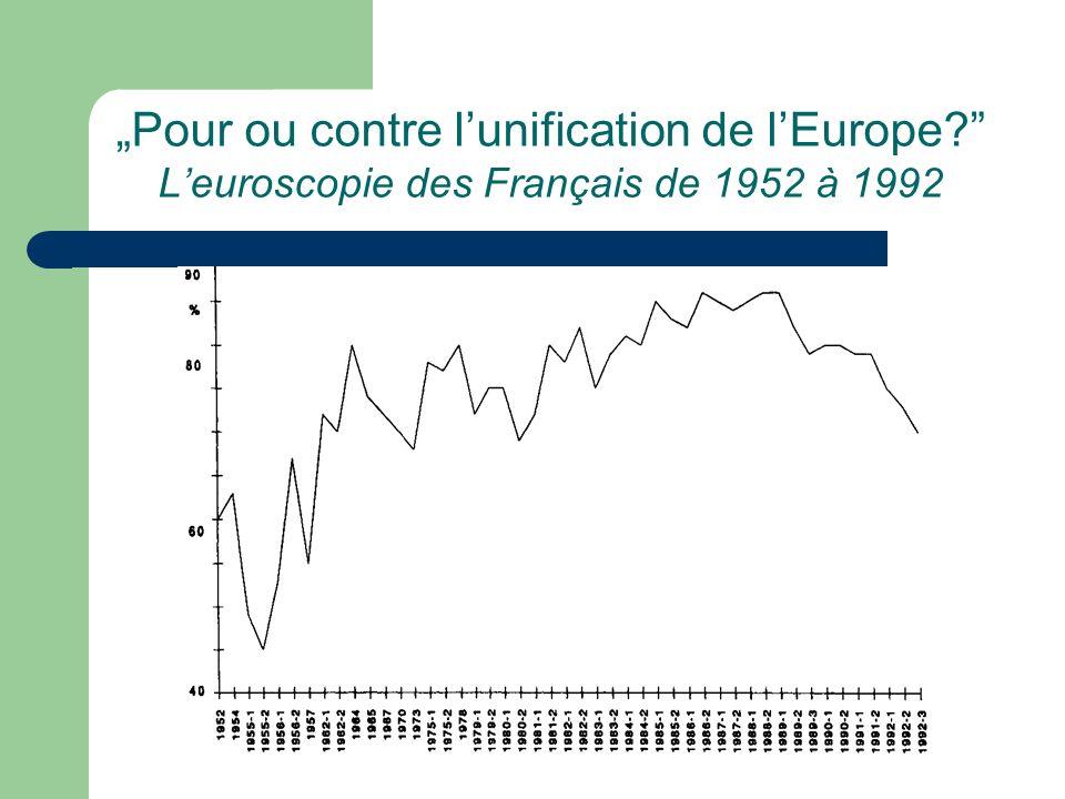 Pour ou contre lunification de lEurope? Leuroscopie des Français de 1952 à 1992
