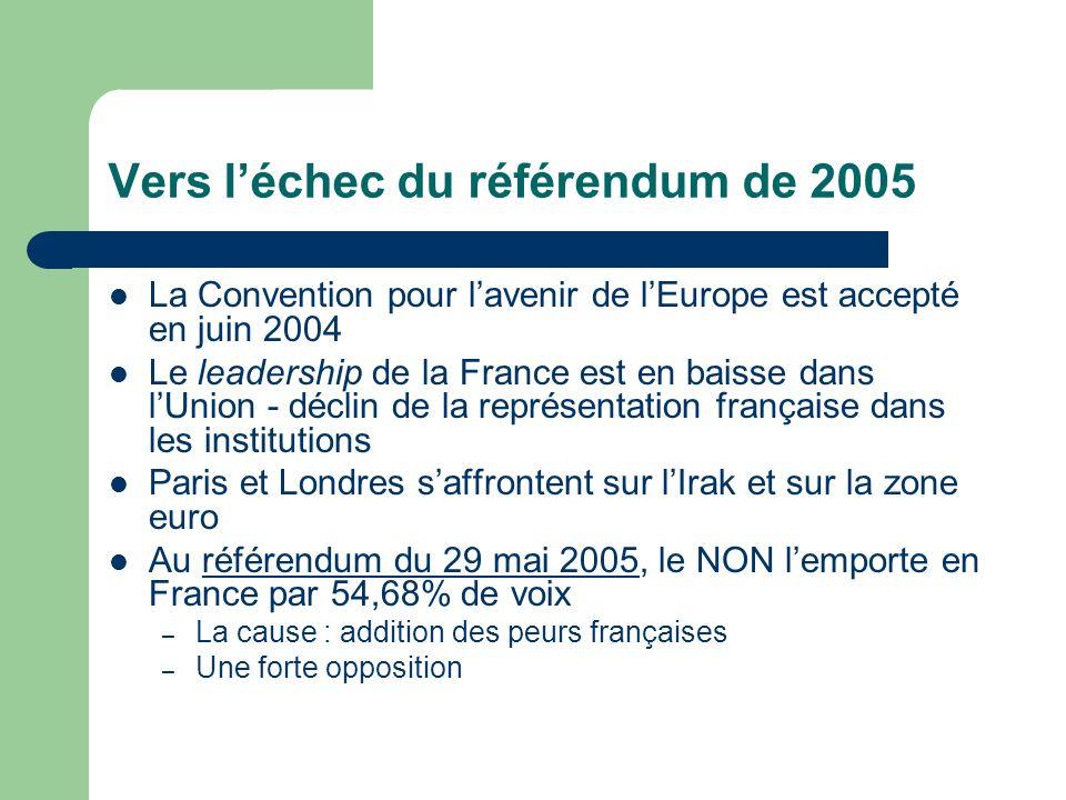 Vers léchec du référendum de 2005 La Convention pour lavenir de lEurope est accepté en juin 2004 Le leadership de la France est en baisse dans lUnion - déclin de la représentation française dans les institutions Paris et Londres saffrontent sur lIrak et sur la zone euro Au référendum du 29 mai 2005, le NON lemporte en France par 54,68% de voix – La cause : addition des peurs françaises – Une forte opposition