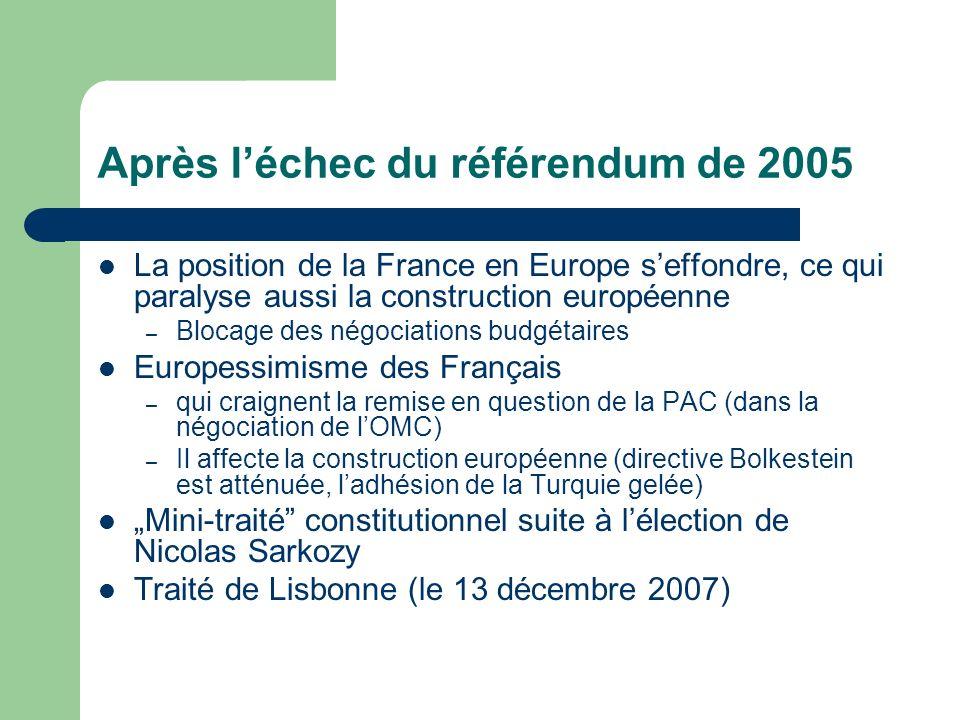 Après léchec du référendum de 2005 La position de la France en Europe seffondre, ce qui paralyse aussi la construction européenne – Blocage des négociations budgétaires Europessimisme des Français – qui craignent la remise en question de la PAC (dans la négociation de lOMC) – Il affecte la construction européenne (directive Bolkestein est atténuée, ladhésion de la Turquie gelée) Mini-traité constitutionnel suite à lélection de Nicolas Sarkozy Traité de Lisbonne (le 13 décembre 2007)