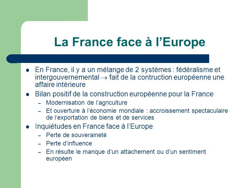 La France face à lEurope En France, il y a un mélange de 2 systèmes : fédéralisme et intergouvernemental fait de la contruction européenne une affaire intérieure Bilan positif de la construction européenne pour la France – Modernisation de lagriculture – Et ouverture à léconomie mondiale : accroissement spectaculaire de lexportation de biens et de services Inquiétudes en France face à lEurope – Perte de souveraineté – Perte dinfluence – En résulte le manque dun attachement ou dun sentiment européen