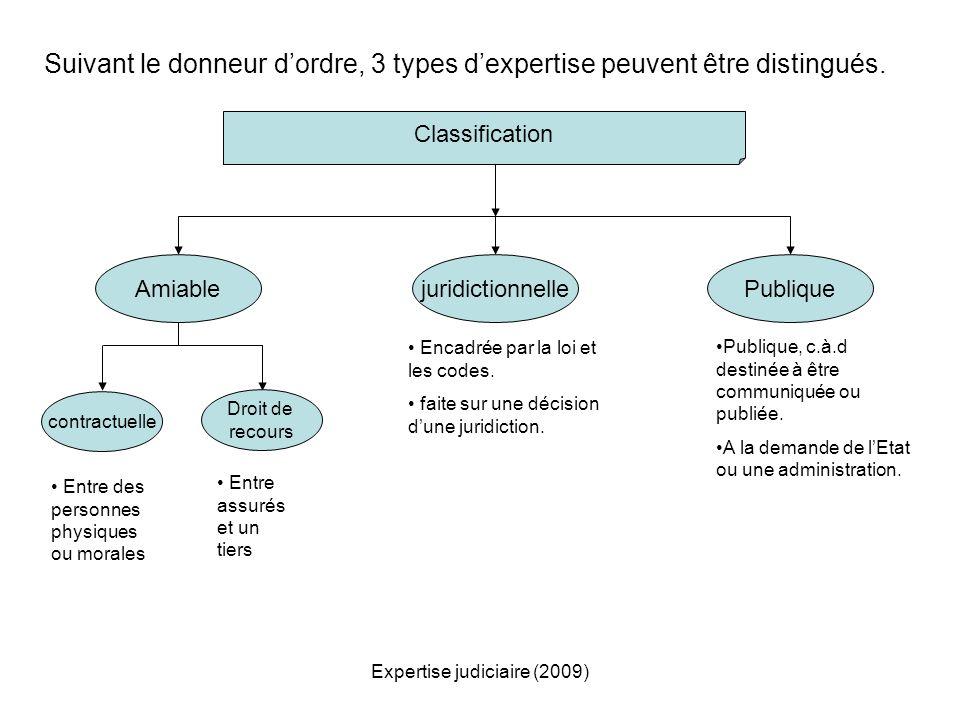 Expertise judiciaire (2009) Suivant le donneur dordre, 3 types dexpertise peuvent être distingués. PubliquejuridictionnelleAmiable contractuelle Droit