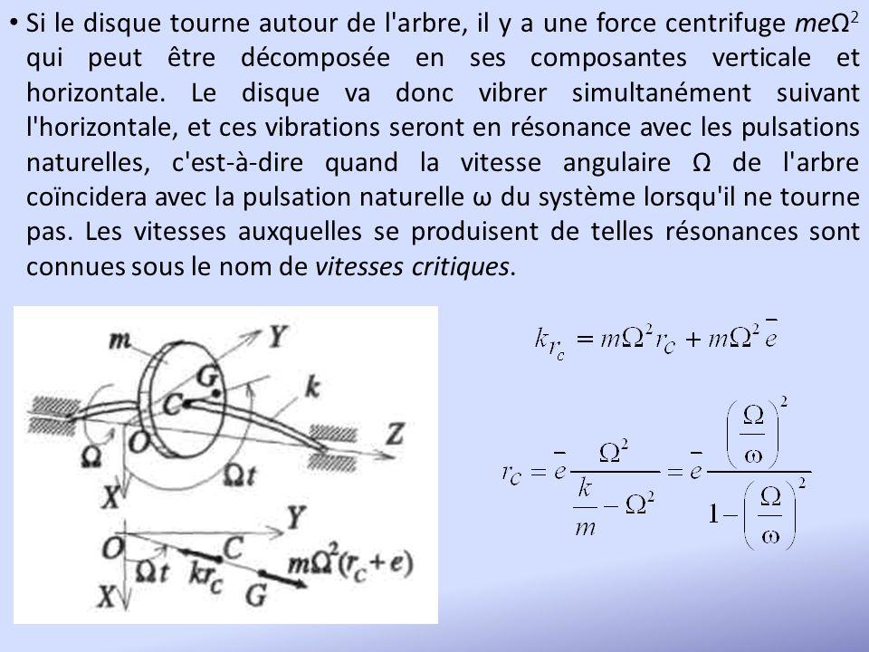 Si le disque tourne autour de l'arbre, il y a une force centrifuge meΩ 2 qui peut être décomposée en ses composantes verticale et horizontale. Le disq