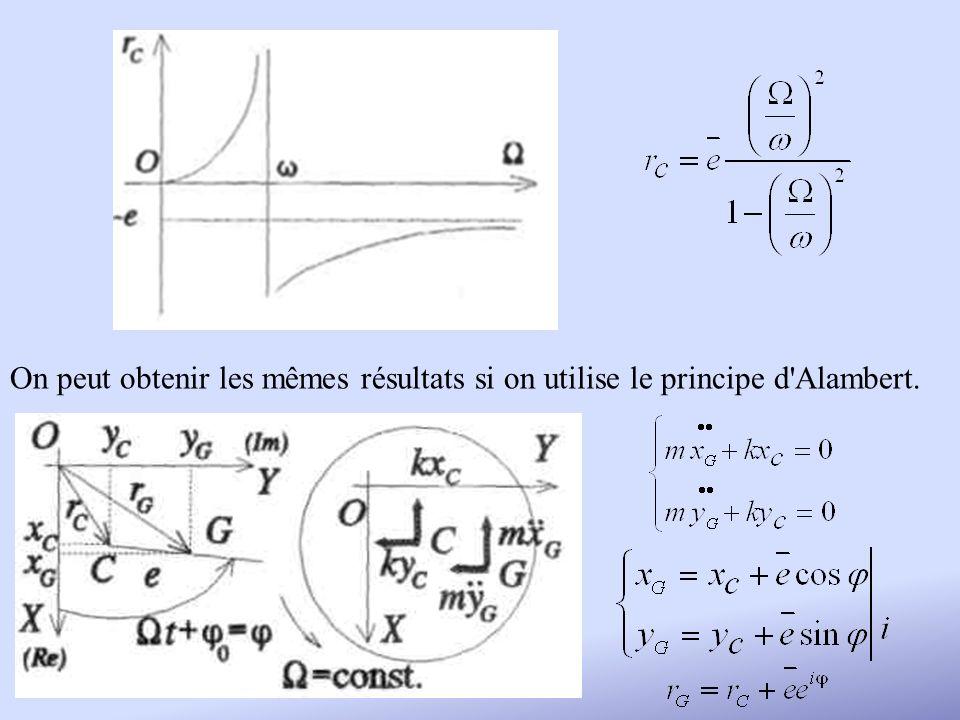 On peut obtenir les mêmes résultats si on utilise le principe d'Alambert.